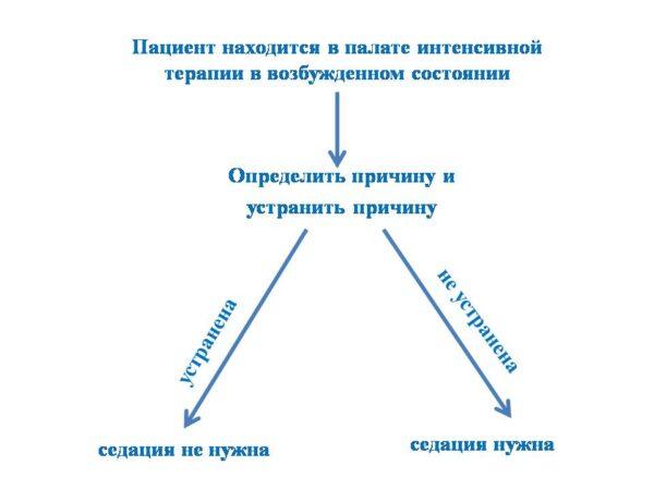 схема седации