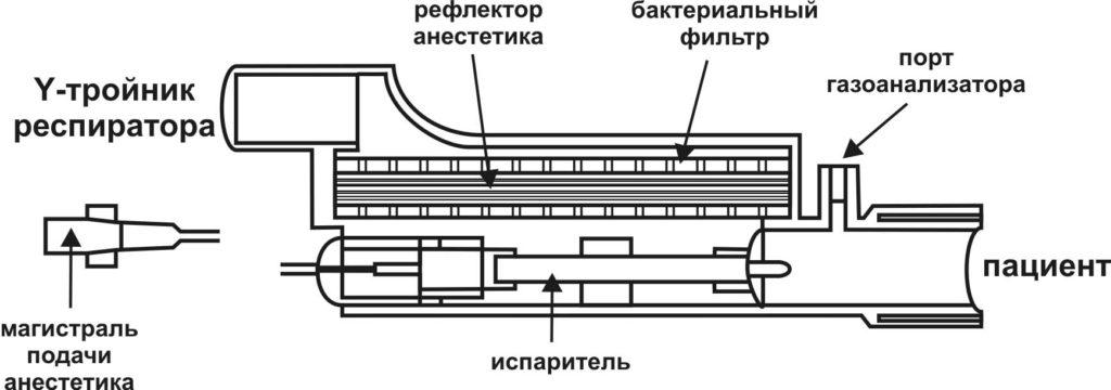 Конструкция устройства AnaConDa