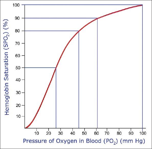кривая-диссоциации-оксигемоглобина