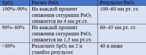 SpO2 и PaO2
